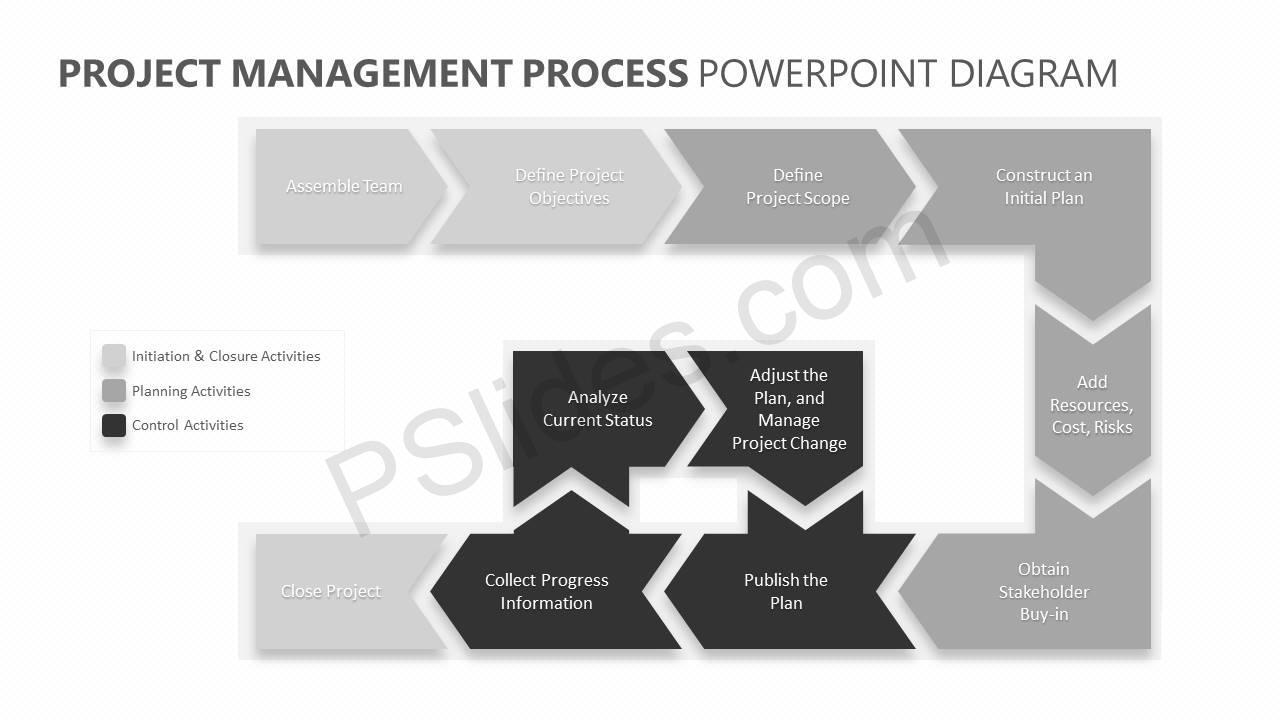 Project-Management-Process-PowerPoint-Diagram-Slide2