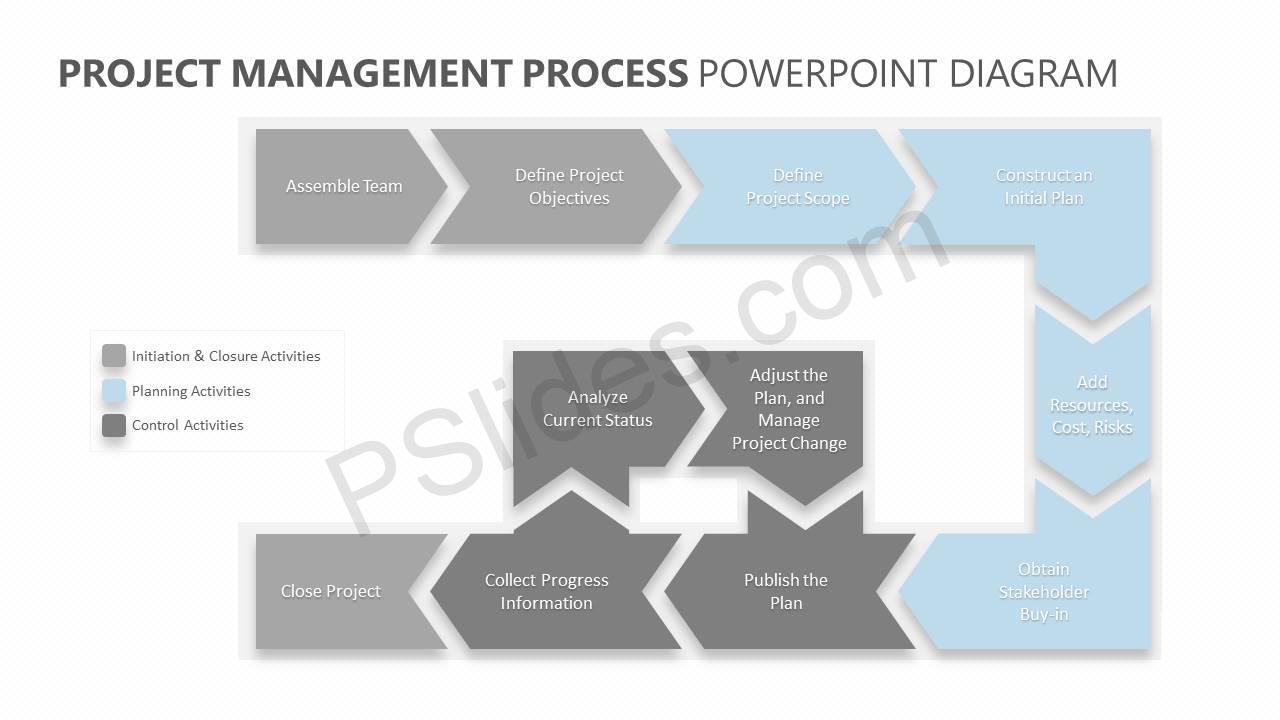 Project-Management-Process-PowerPoint-Diagram-Slide3