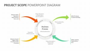 Project Scope PowerPoint Diagram