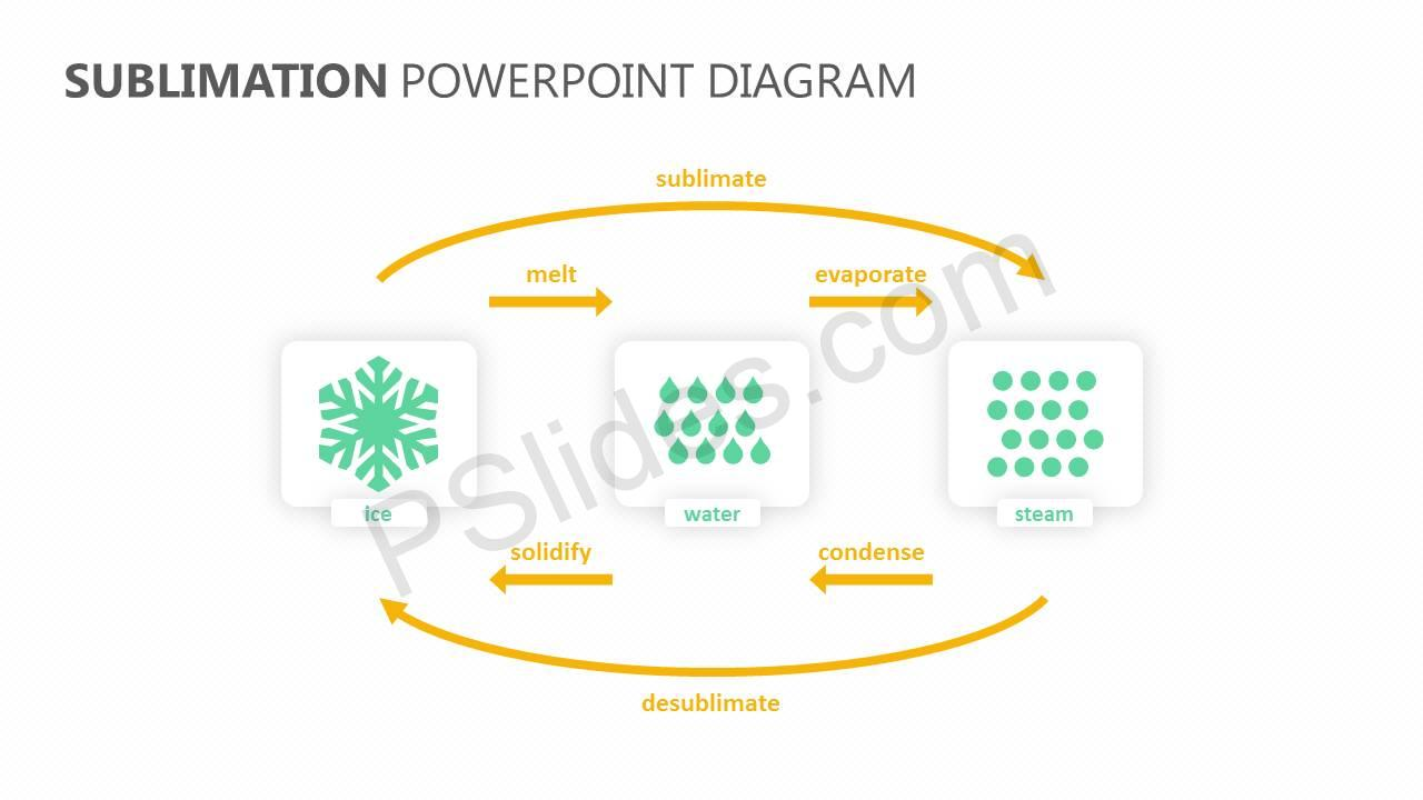 Sublimation-PowerPoint-Diagram-Slide1