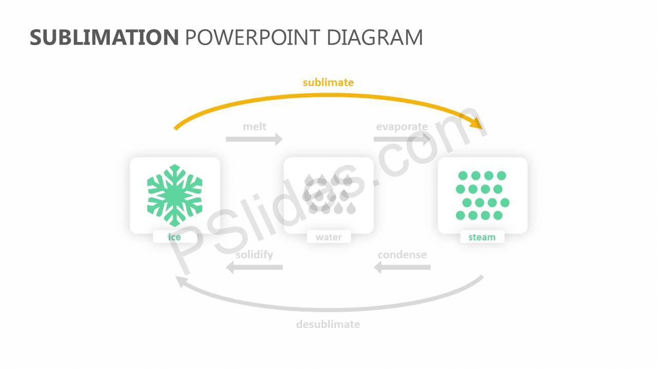 Sublimation-PowerPoint-Diagram-Slide2