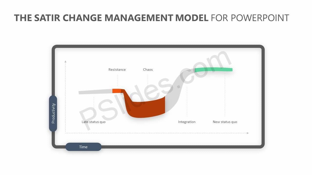 The-Satir-Change-Management-Model-for-PowerPoint-Slide11