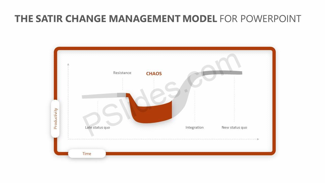 The-Satir-Change-Management-Model-for-PowerPoint-Slide3