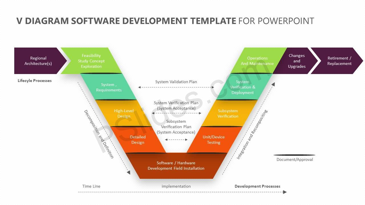 V-Diagram-Software-Development-Template-for-PowerPoint-Slide1