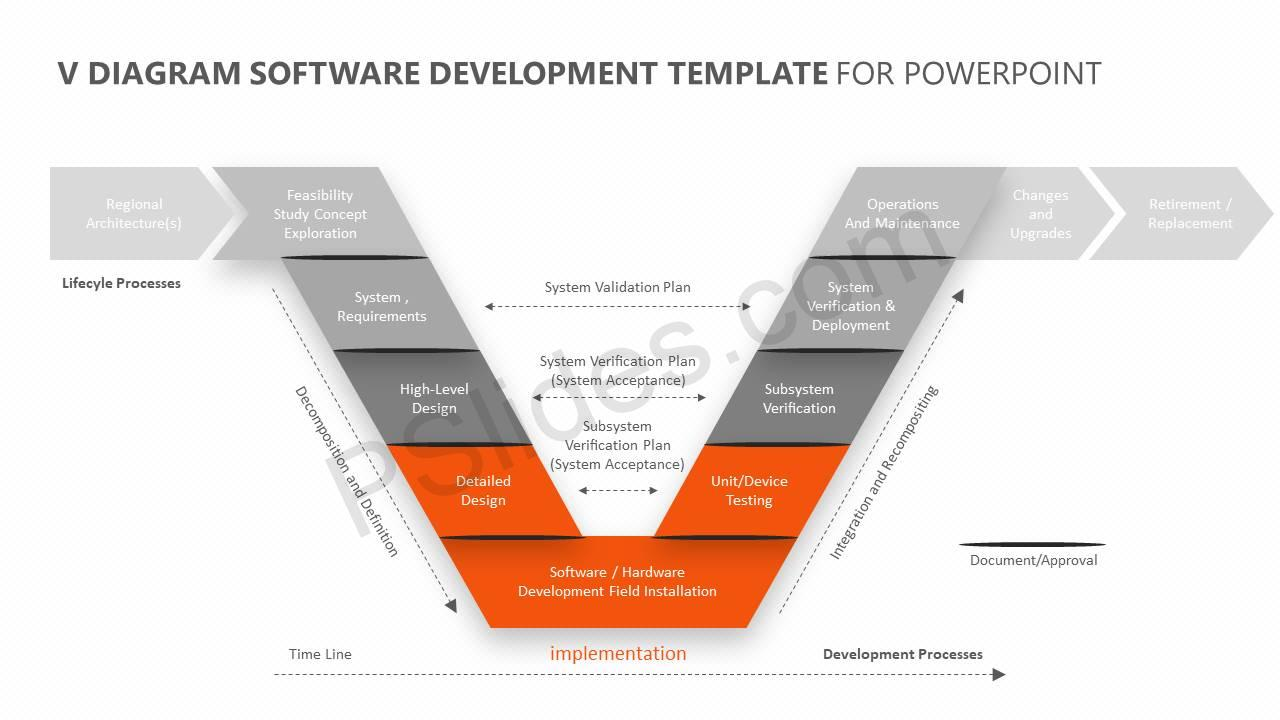 V-Diagram-Software-Development-Template-for-PowerPoint-Slide2