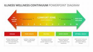 Illness Wellness Continuum PowerPoint Diagram