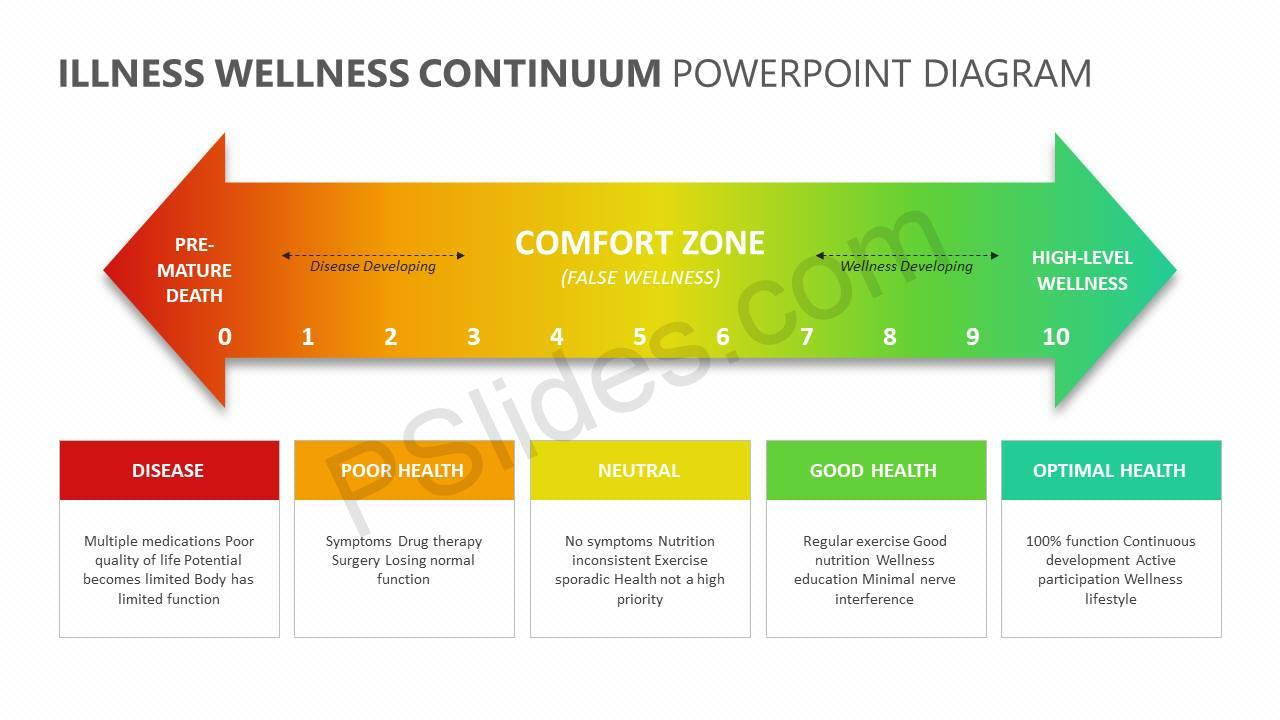 Illness-Wellness-Continuum-PowerPoint-Diagram-Slide1