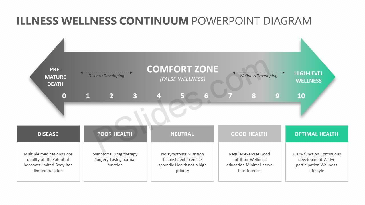 Illness Wellness Continuum Powerpoint Diagram Pslides