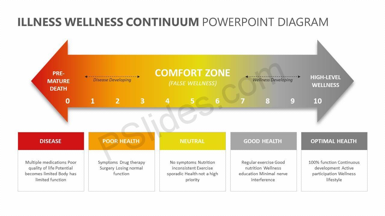 Illness-Wellness-Continuum-PowerPoint-Diagram-Slide3