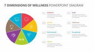 7 Dimensions of Wellness PowerPoint Diagram