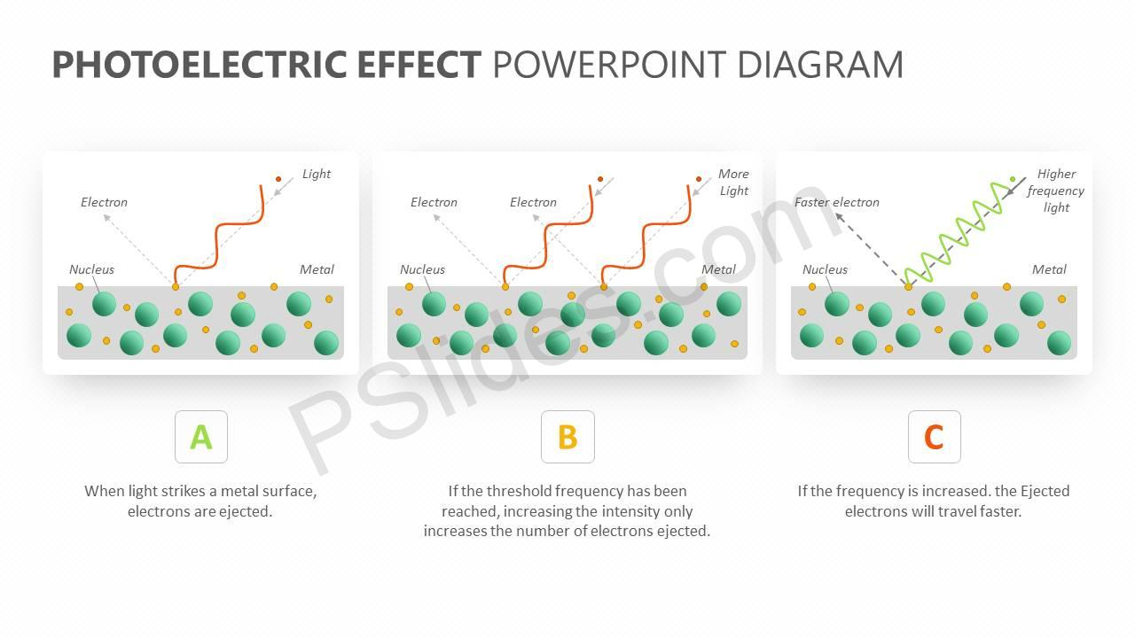 Photoelectric Effect PowerPoint Diagram Slide1