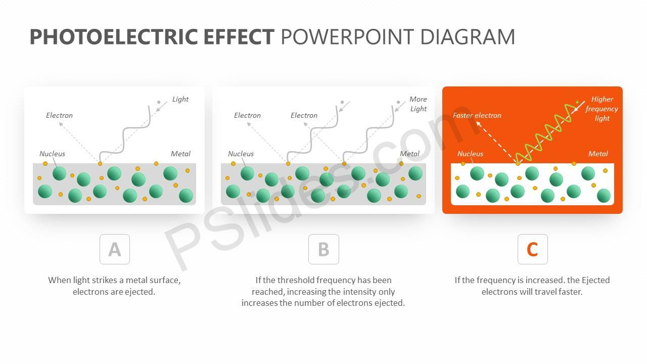 Photoelectric Effect PowerPoint Diagram Slide2