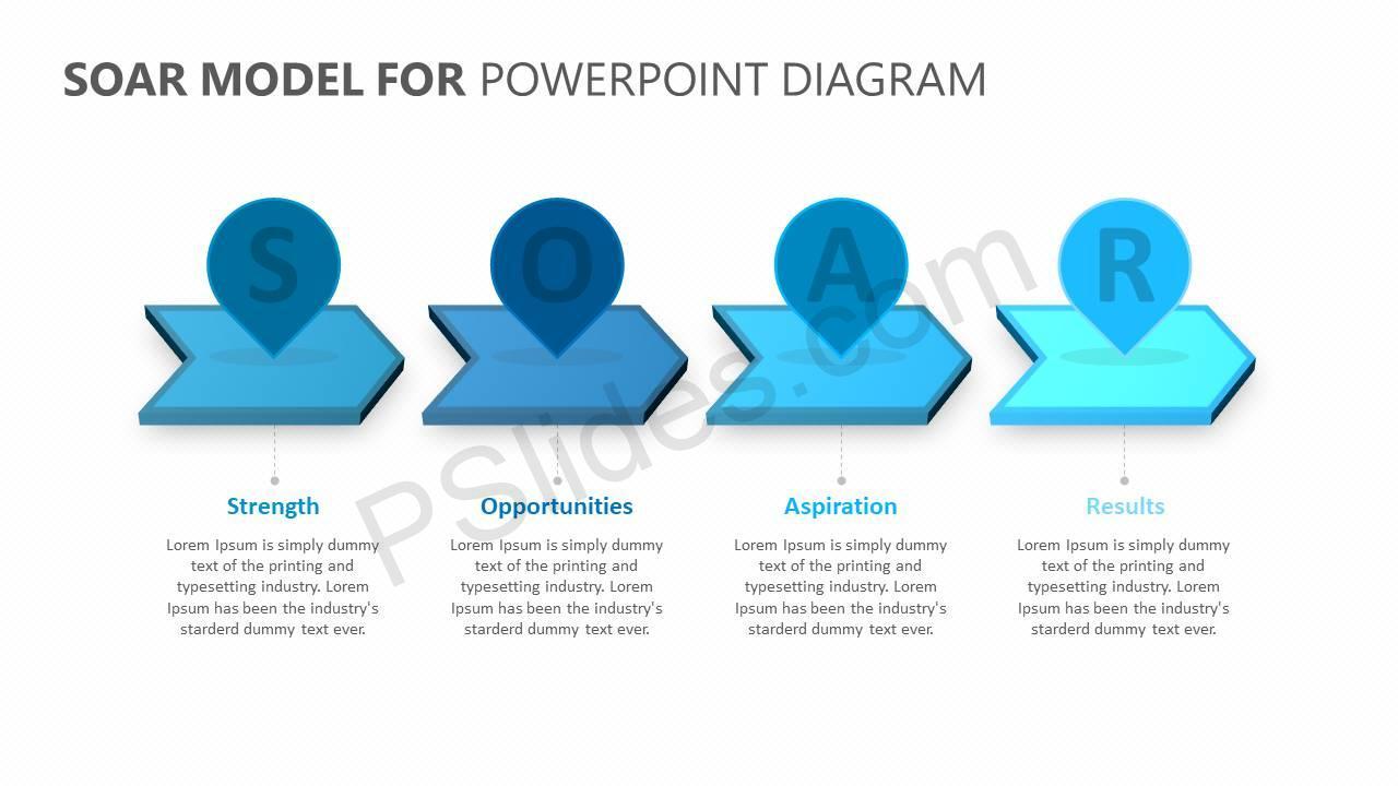 SOAR Model for PowerPoint Slide2