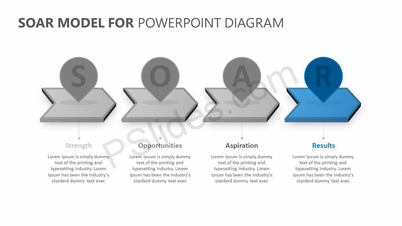SOAR Model for PowerPoint Slide3