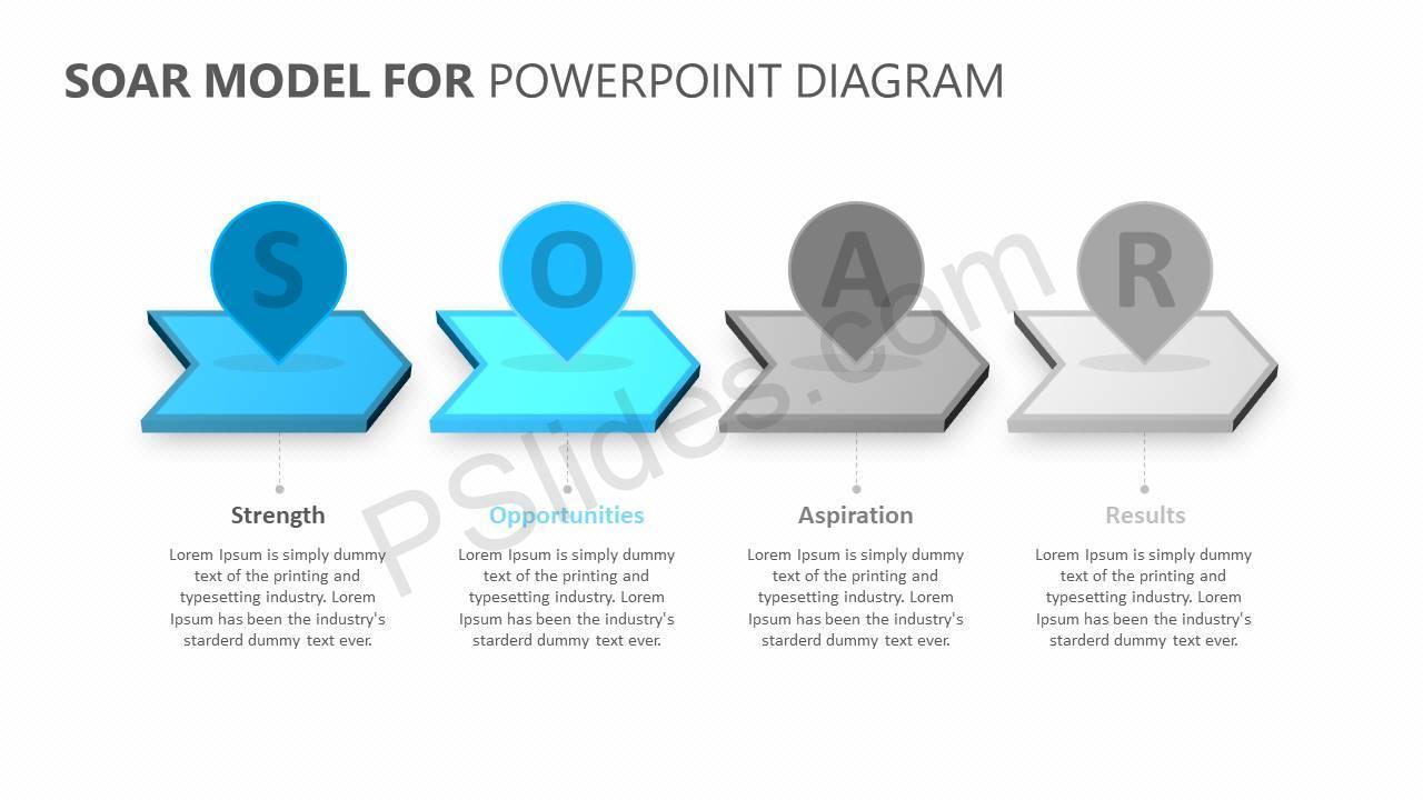 SOAR Model for PowerPoint Slide4
