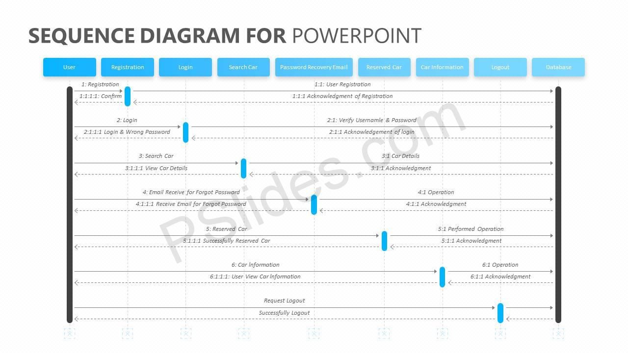 Sequence Diagram for PowerPoint Slide2
