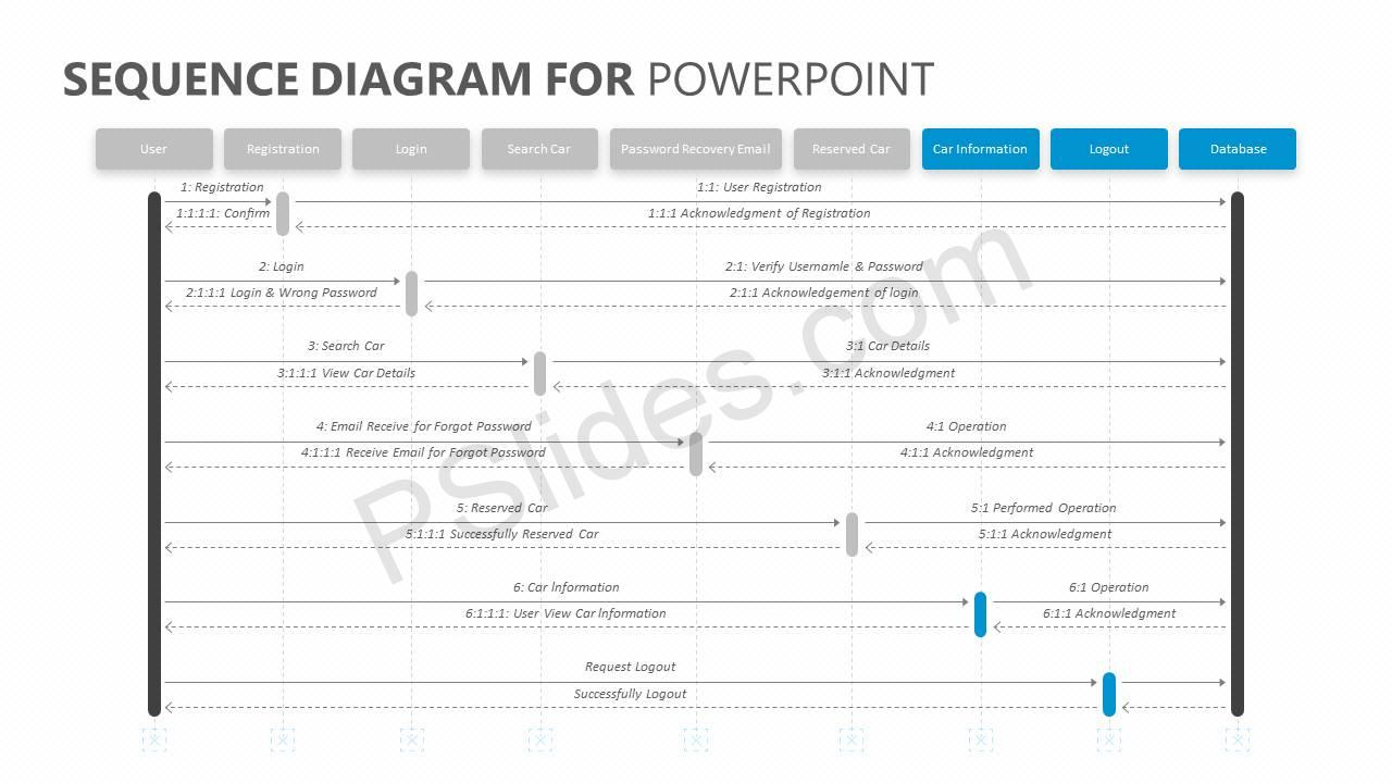 Sequence Diagram for PowerPoint Slide3