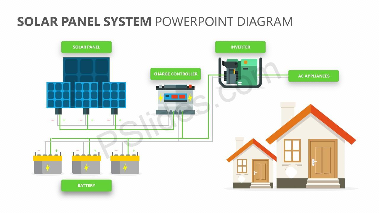 Solar Panel System Diagram Wiring Schematics Power Related Powerpoint Pslides Thermal