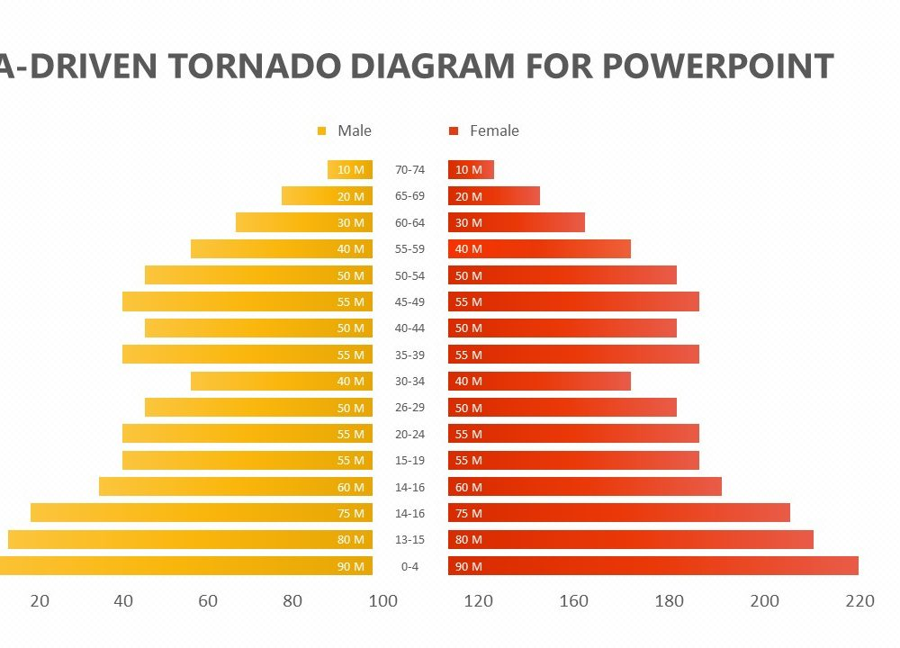 Surprising Data Driven Tornado Diagram For Powerpoint 1 Pslides Wiring Digital Resources Indicompassionincorg