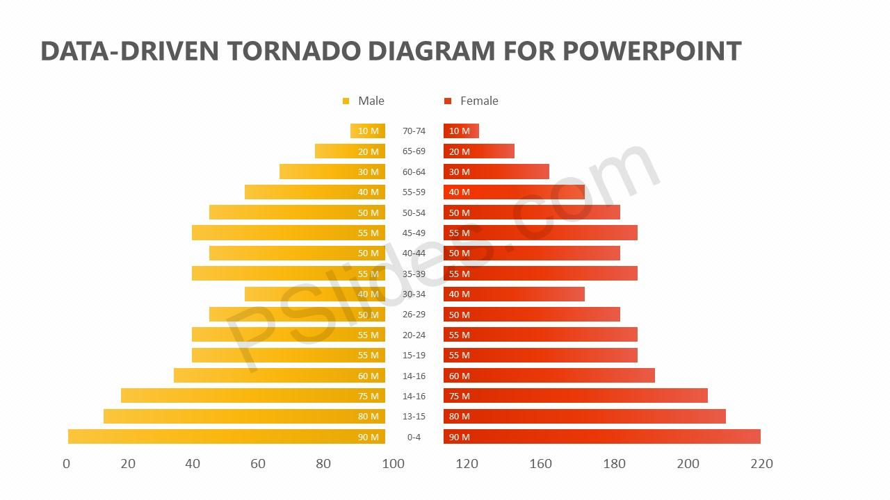 Data-Driven Tornado Diagram for PowerPoint (1)