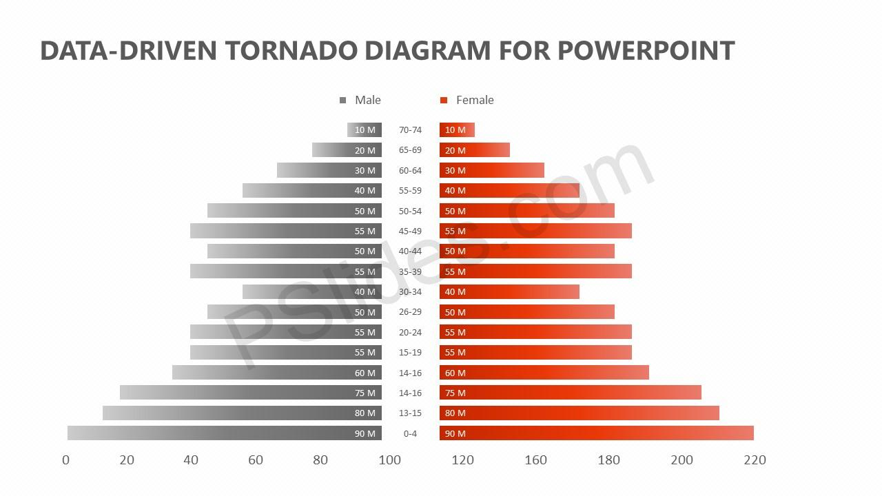 Data-Driven Tornado Diagram for PowerPoint (2)