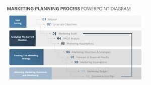 Marketing Planning Process PowerPoint Diagram