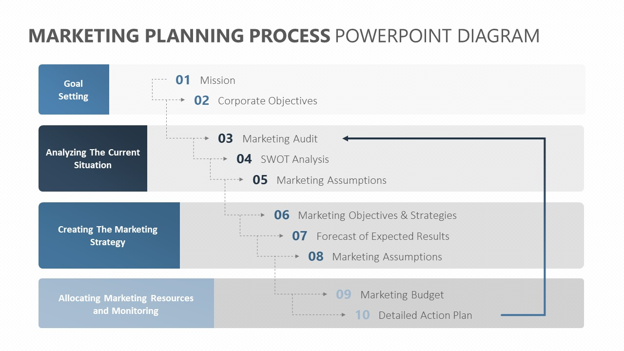Marketing Planning Process PowerPoint Diagram (1)