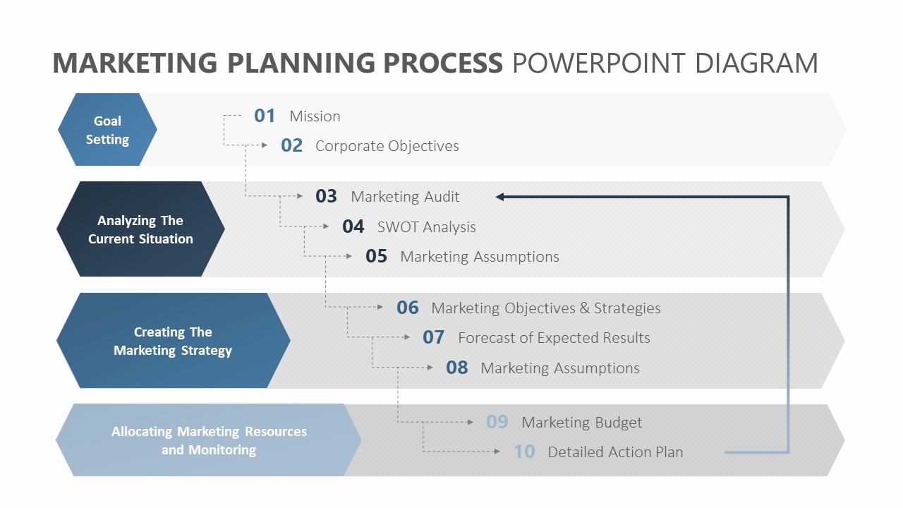 Marketing Planning Process PowerPoint Diagram (2)