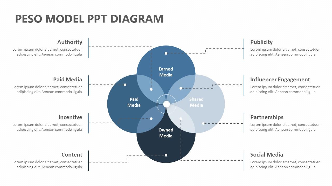 PESO Model PPT Diagram (1)