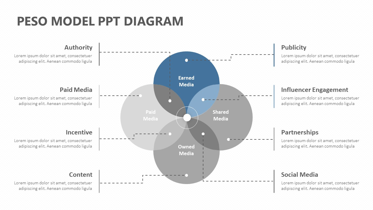 PESO Model PPT Diagram (4)
