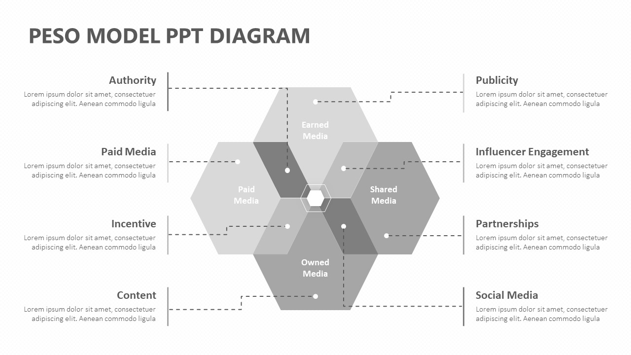 PESO Model PPT Diagram (5)