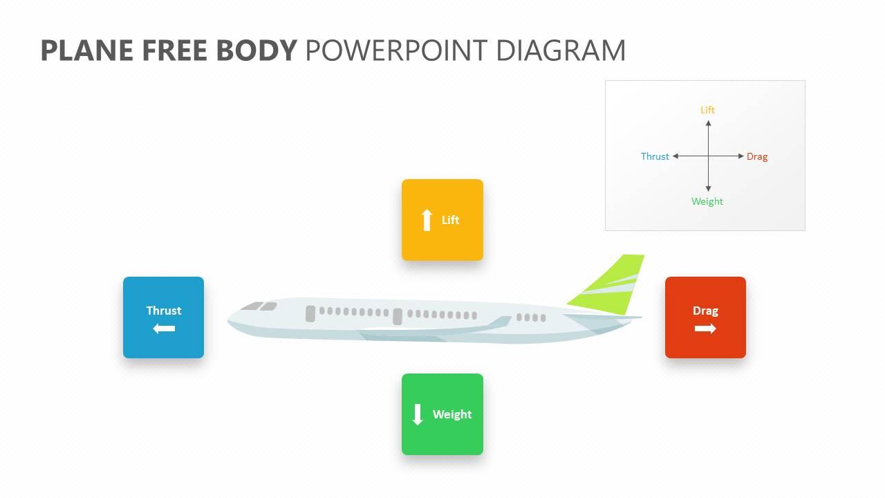 Plane Free Body PowerPoint Diagram Slide1