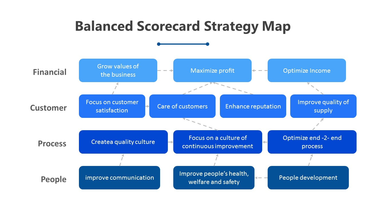 The Balanced Scorecard PowerPoint Template (4)