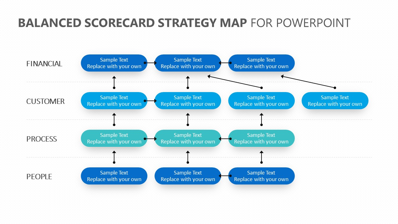 Balanced Scorecard Strategy Map for PowerPoint