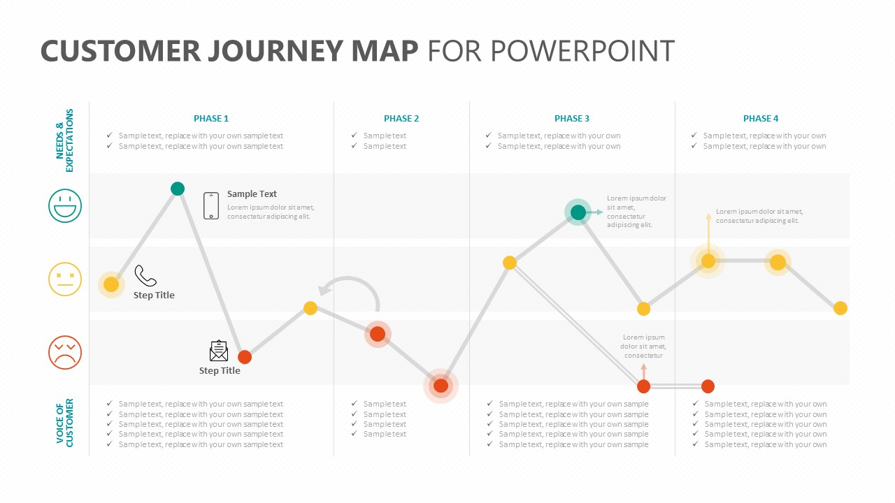 Customer Journey Map For Powerpoint Pslides