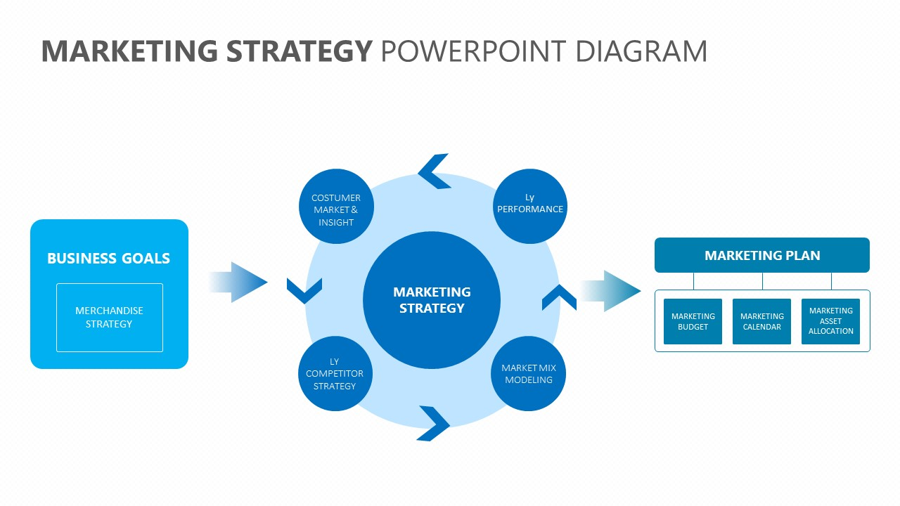 Marketing Strategy PowerPoint Diagram - PSlides