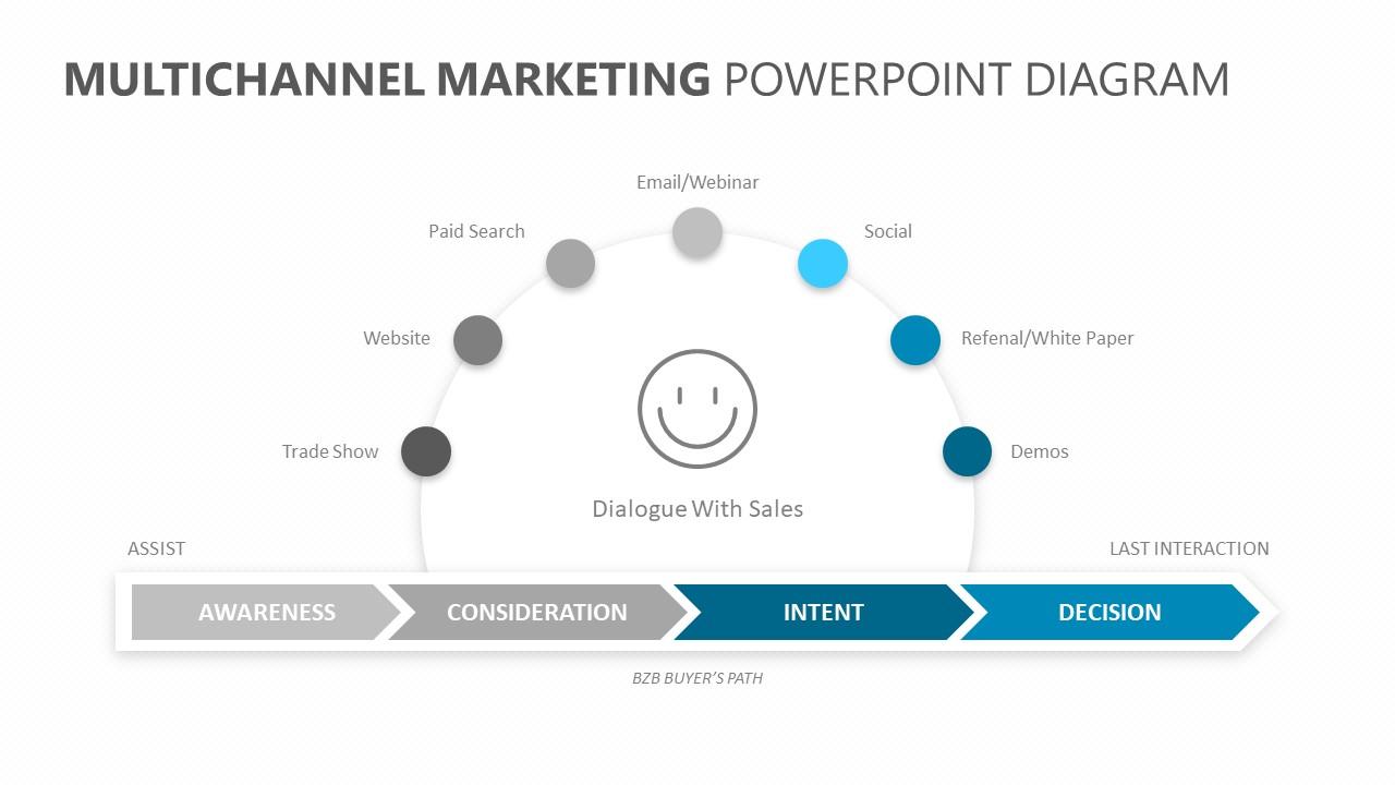 Multichannel Marketing PowerPoint Diagram (1)