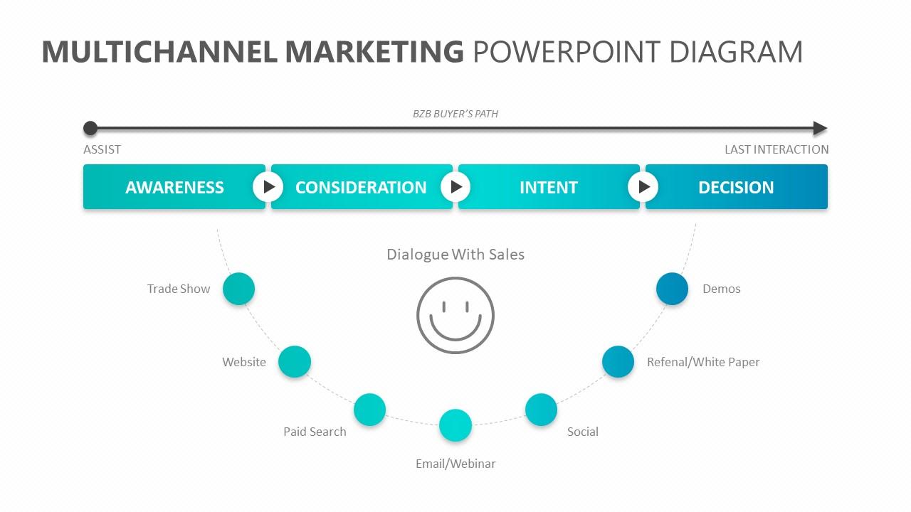 Multichannel Marketing PowerPoint Diagram (2)