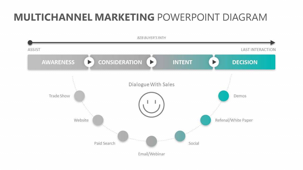 Multichannel Marketing PowerPoint Diagram (3)