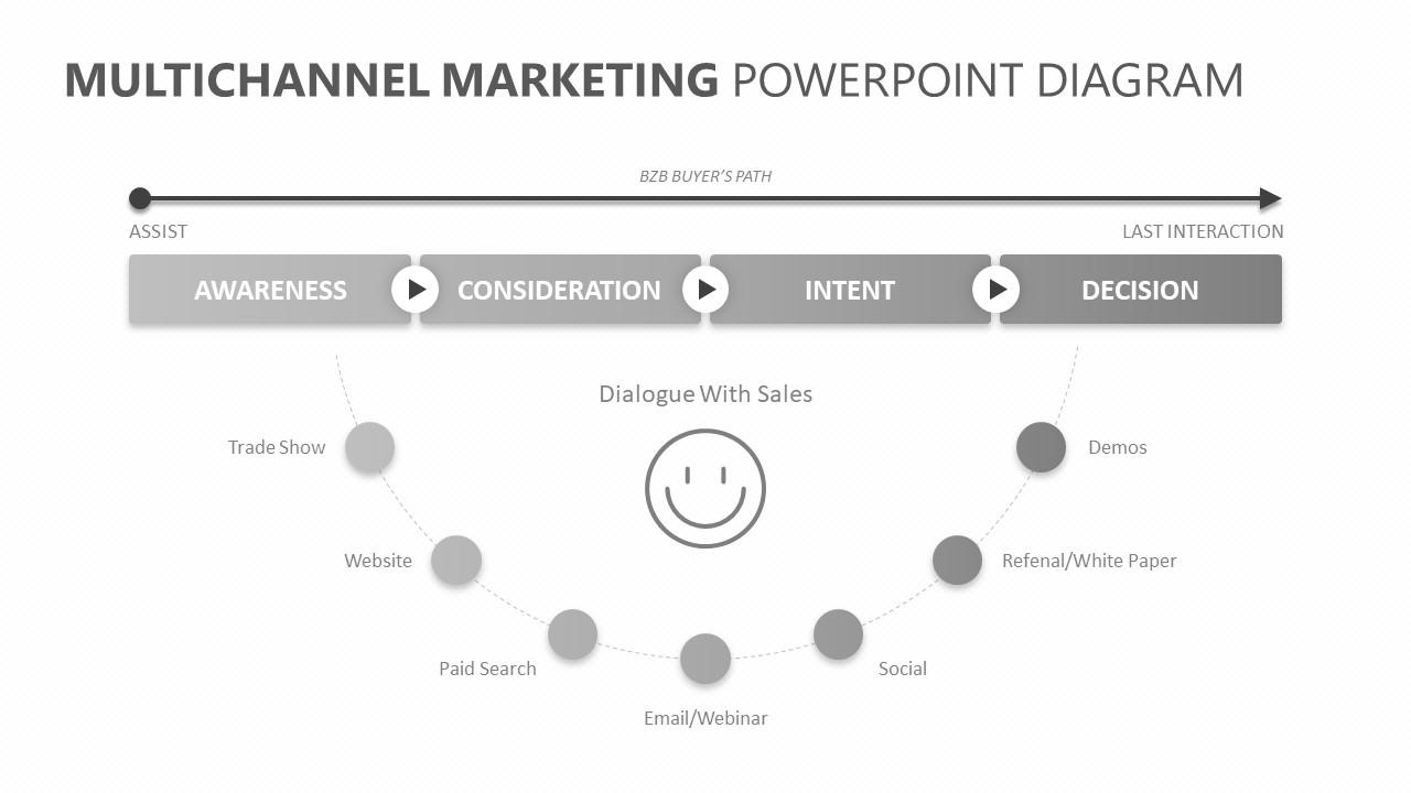 Multichannel Marketing PowerPoint Diagram (4)