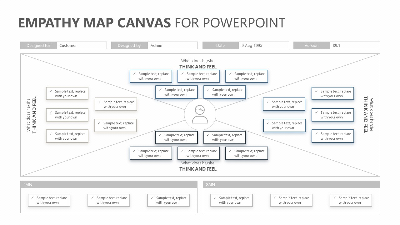Empathy Map Canvas For Powerpoint Pslides